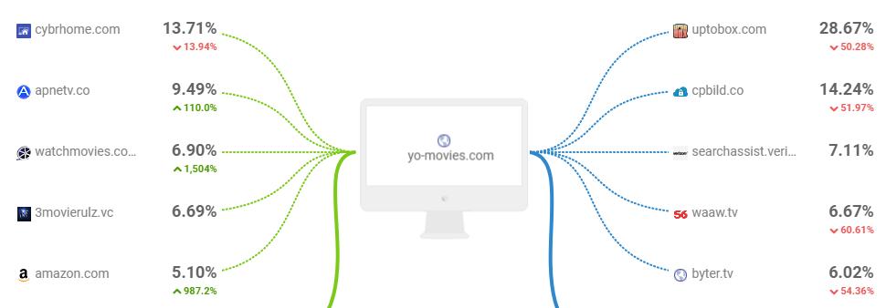Yomovies Traffic Details