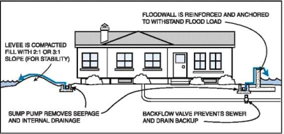 Essential Designing planning schemes for flood management