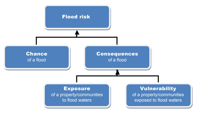 essential planning schemes used by most flood prone areas