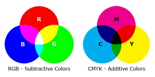 The wrong usage of colour model